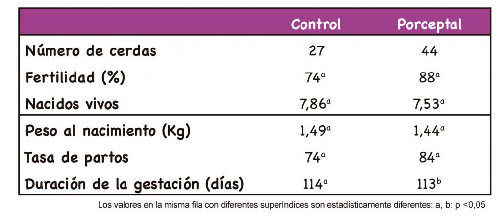 Tabla 1. Parámetros reproductivos de los grupos C y P.